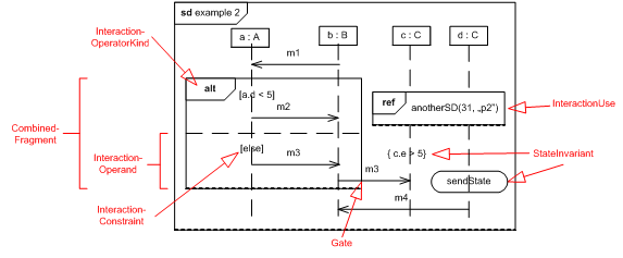 uml   sequence diagram    s semantics